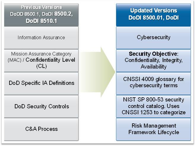 Chips Articles The Transition Begins Dod Risk Management Framework