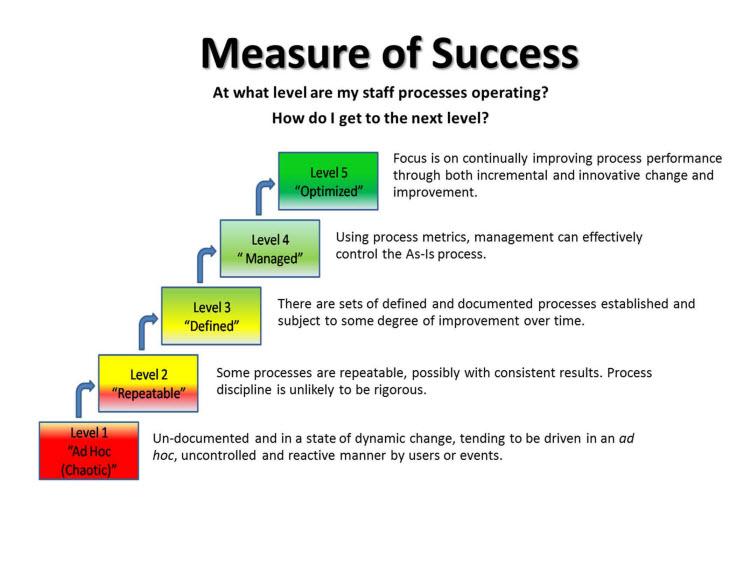 measurement of success